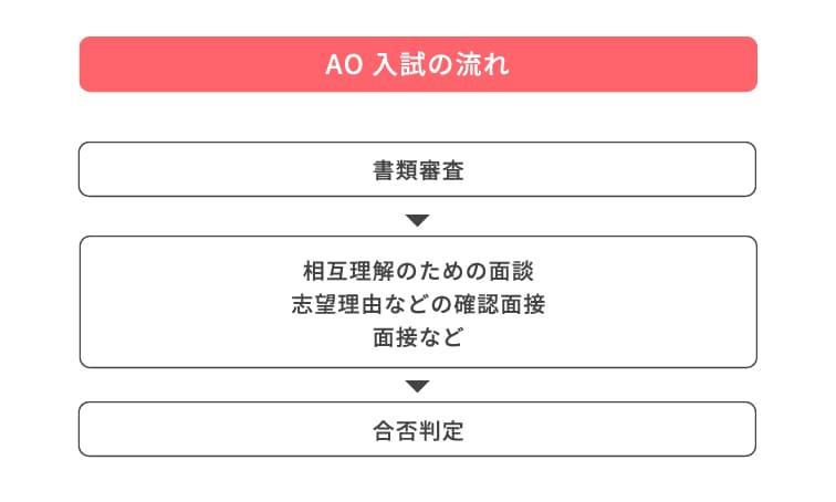 AO入試の流れ